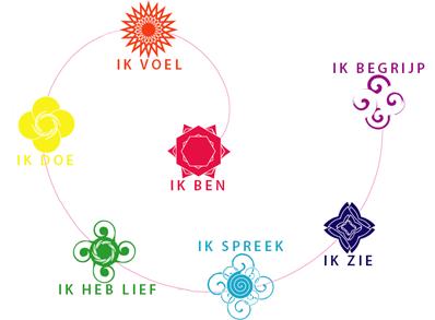 Onze ideeëen over gezondheid samengevat, ferdicure.nl